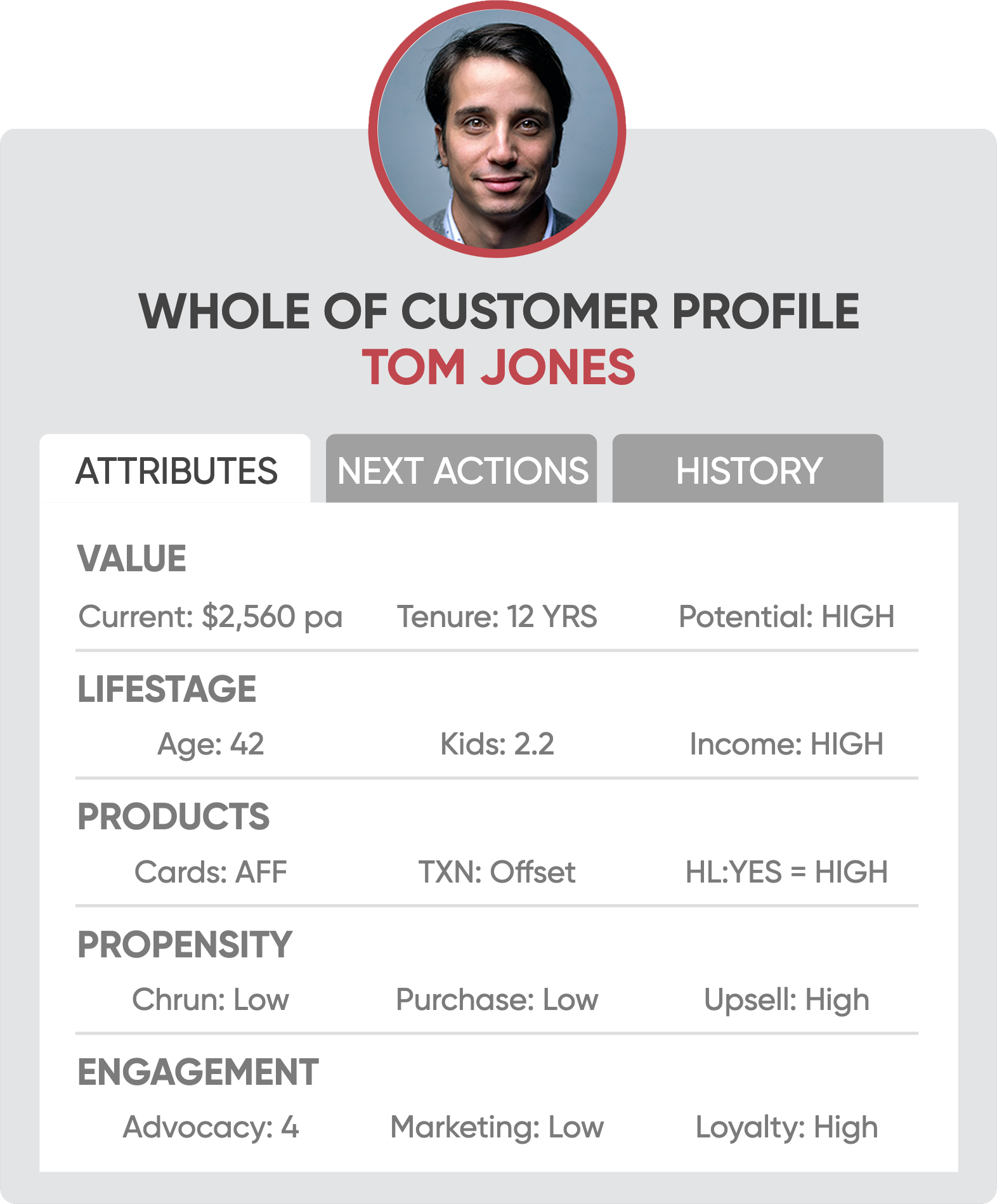 customer profile